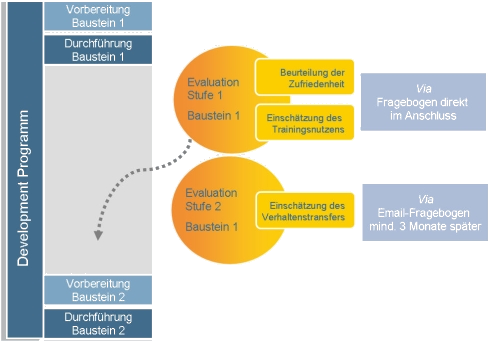 4_Evaluation