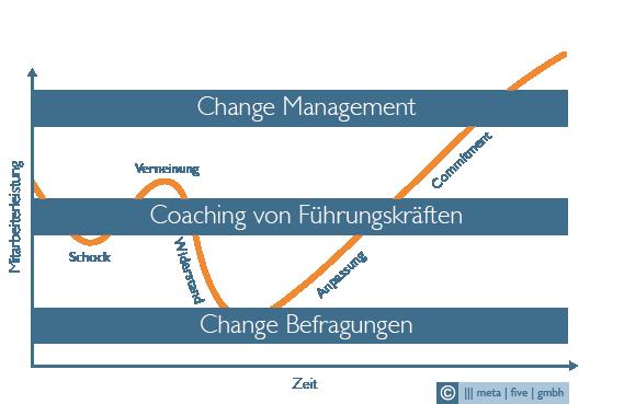 Phasen von Veränderung – Change Management mit meta|five