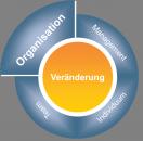 Change_Organisation
