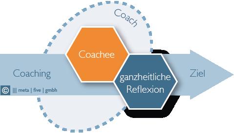 Der meta|five Coaching Prozess