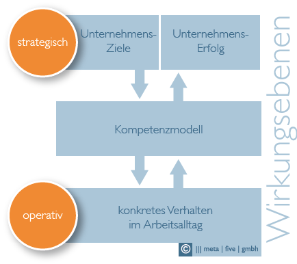 Kompetenzmodelle - Wirkungsebenen
