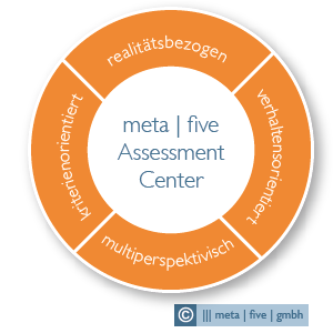meta | five: Assessment Center Methode