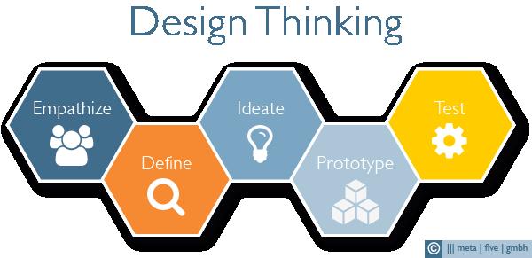 design_thinking_ablauf_v01