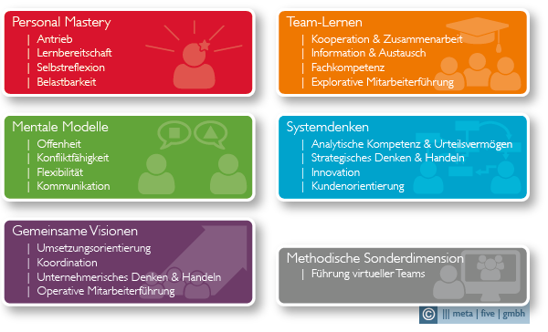 Kompetenzuebersicht_meta_competencies