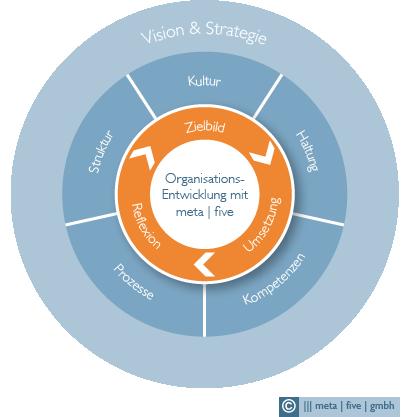 Organisationsentwicklung mit meta|five