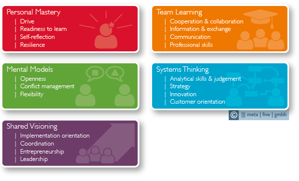 meta | five, competencies