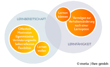 nl12_lernpotenzial
