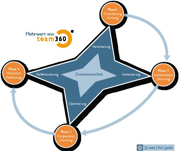 Phasen der Teamentwicklung unterstützt mit team360